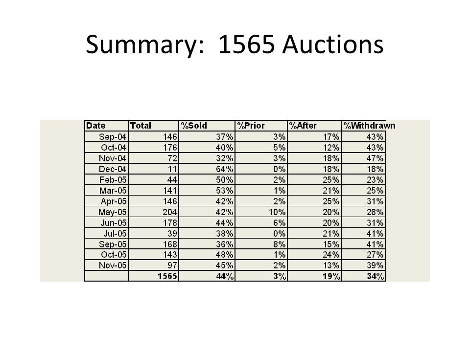 Summary: 1565 Auctions