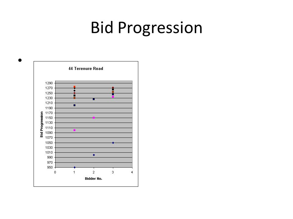Bid Progression 195011001200123012401250126012701275 21000 1150 1225 3105012351245125512651272