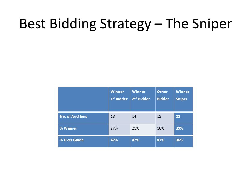 Best Bidding Strategy – The Sniper Winner 1 st Bidder Winner 2 nd Bidder Other Bidder Winner Sniper No.