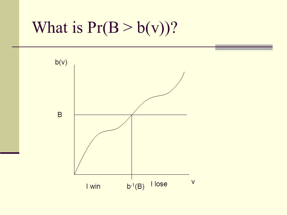 What is Pr(B > b(v))? v b(v) B I win I lose b -1 (B)