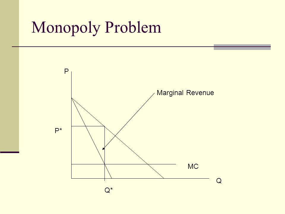 Monopoly Problem Q P Marginal Revenue MC P* Q*