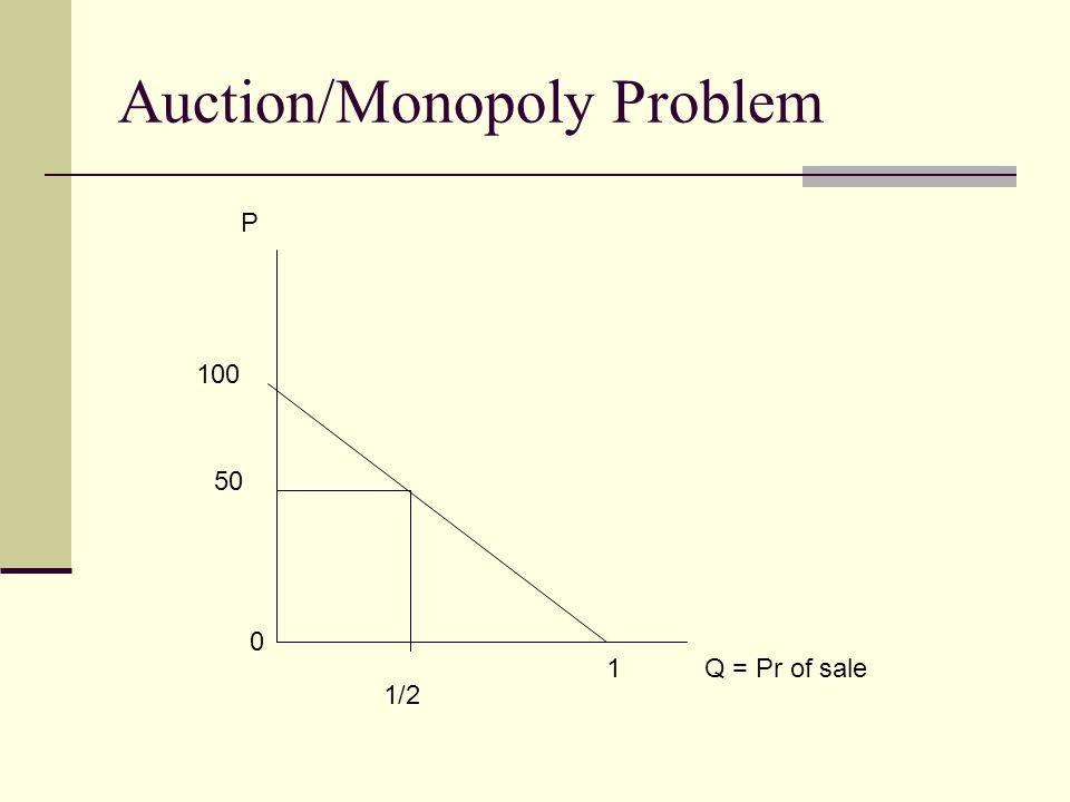 Auction/Monopoly Problem Q = Pr of sale P 100 50 1/2 0 1