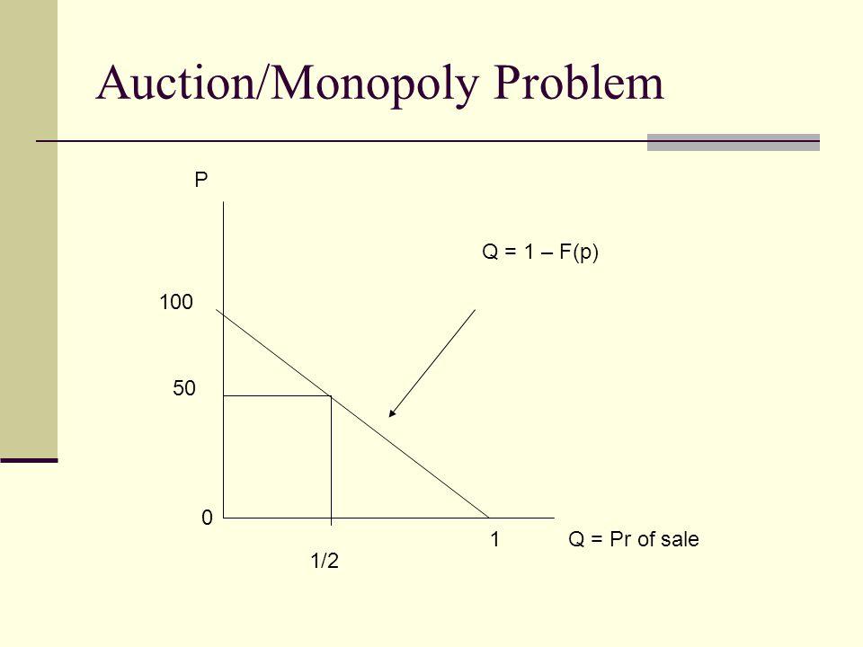 Auction/Monopoly Problem Q = Pr of sale P 100 50 1/2 0 1 Q = 1 – F(p)