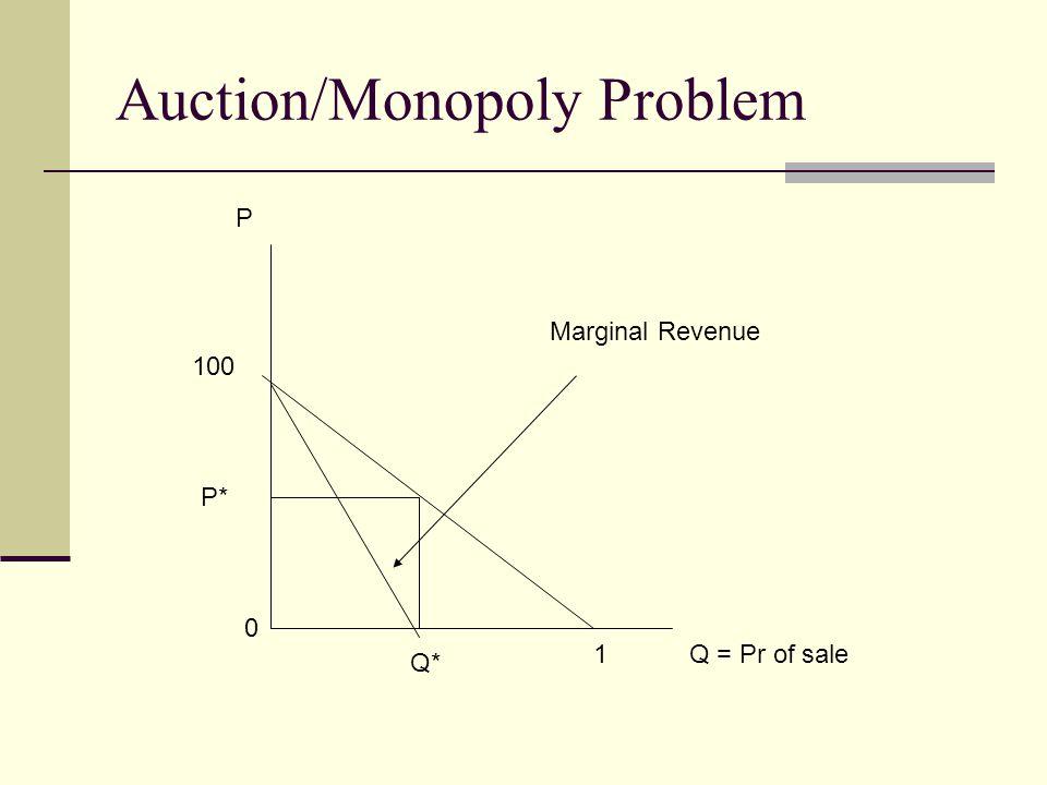 Auction/Monopoly Problem Q = Pr of sale P 100 0 1 Marginal Revenue Q* P*