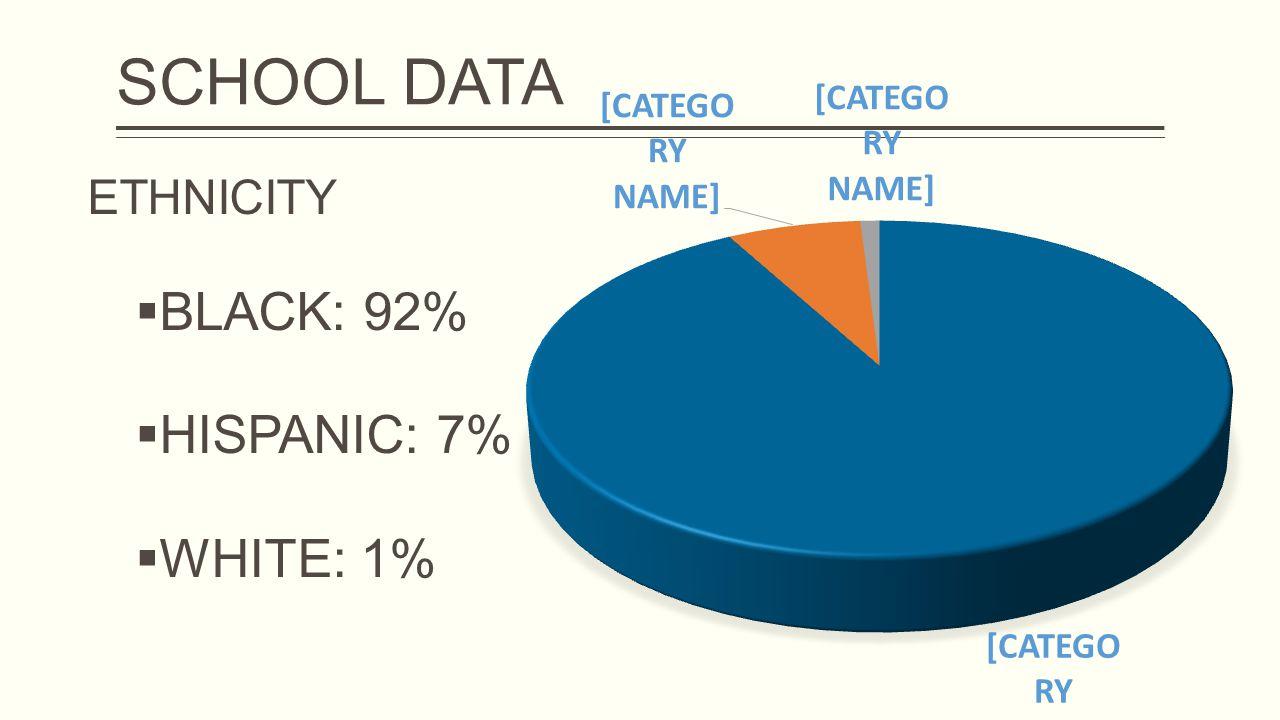 SCHOOL DATA ETHNICITY  BLACK: 92%  HISPANIC: 7%  WHITE: 1%