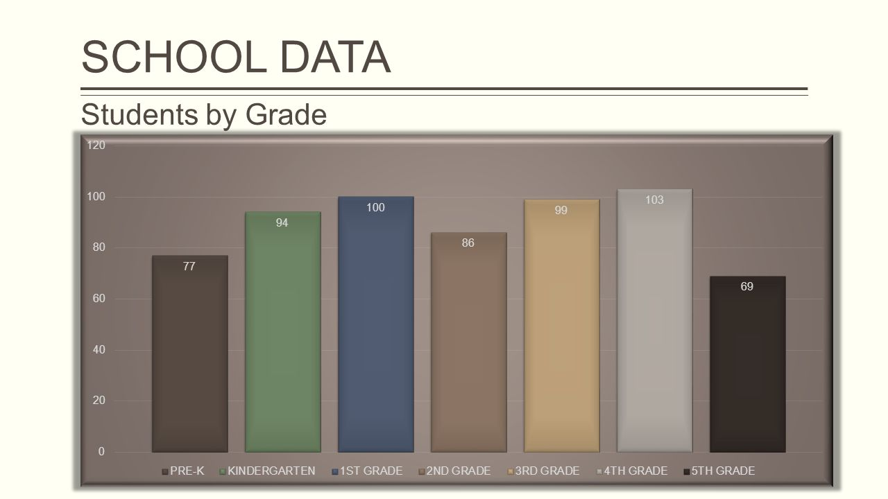 Students by Grade SCHOOL DATA