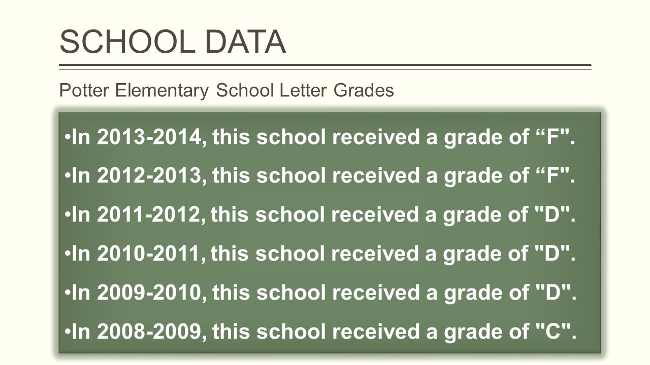 Potter Elementary School Letter Grades In 2013-2014, this school received a grade of F .