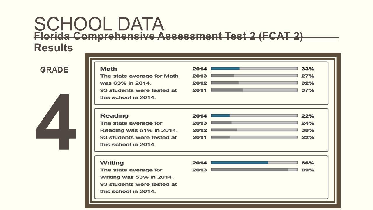Florida Comprehensive Assessment Test 2 (FCAT 2) Results GRADE 4 SCHOOL DATA