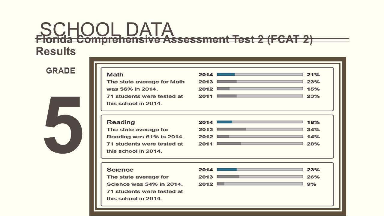 Florida Comprehensive Assessment Test 2 (FCAT 2) Results GRADE 5 SCHOOL DATA
