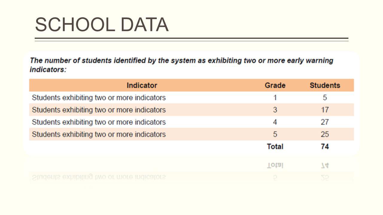 SCHOOL DATA