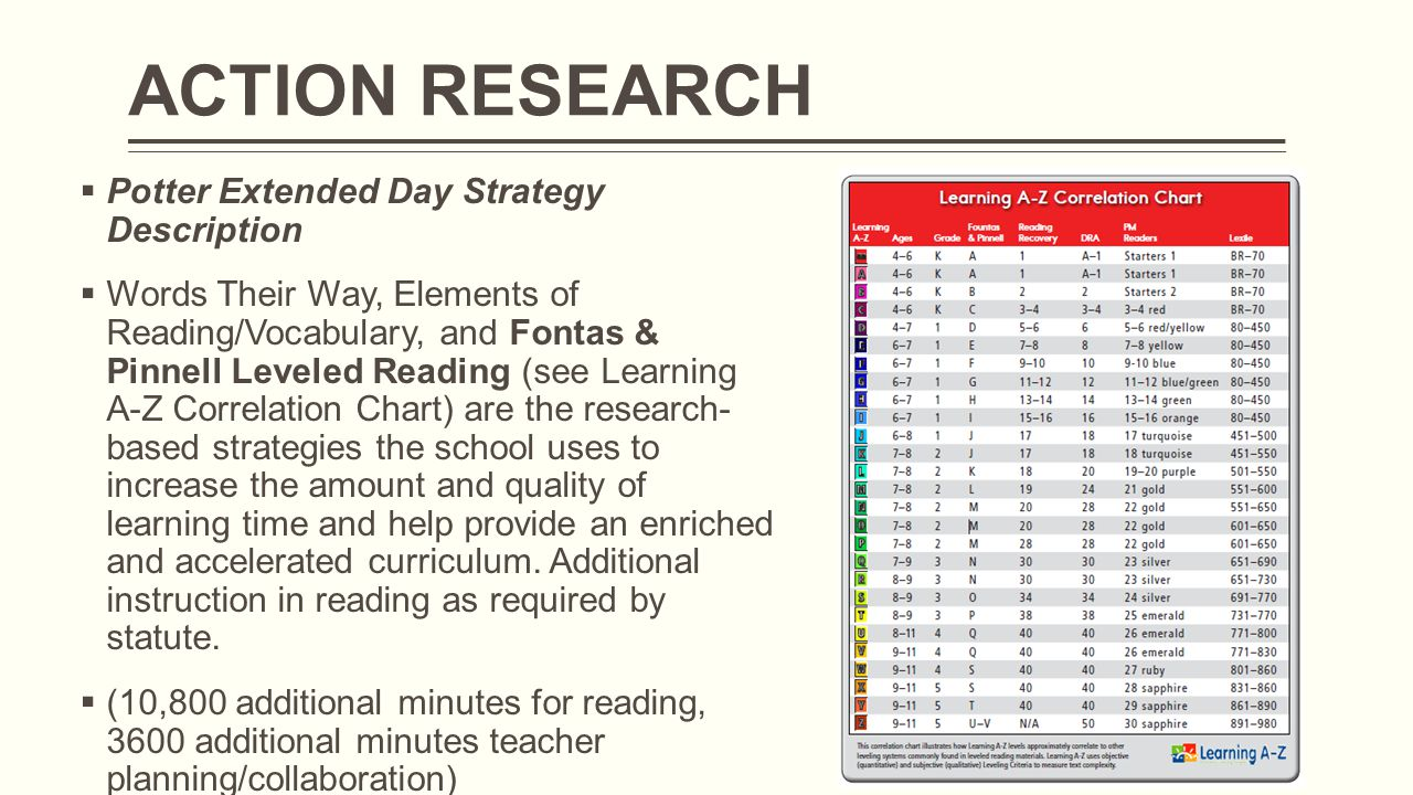 ACTION RESEARCH  Potter Extended Day Strategy Description  Words Their Way, Elements of Reading/Vocabulary, and Fontas & Pinnell Leveled Reading (see Learning A-Z Correlation Chart) are the research- based strategies the school uses to increase the amount and quality of learning time and help provide an enriched and accelerated curriculum.
