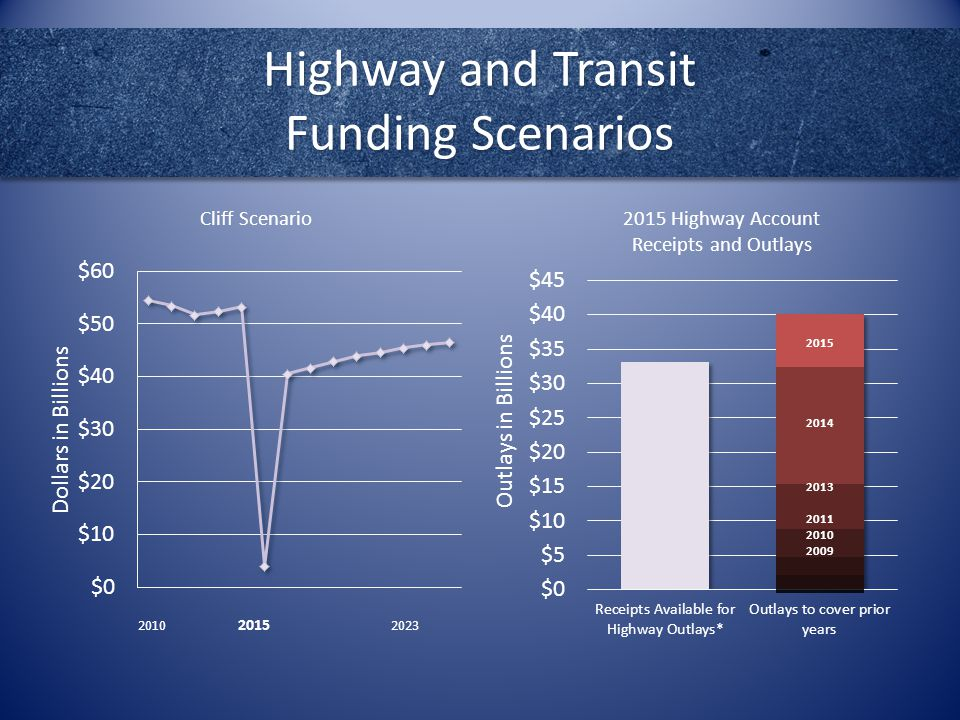 Highway and Transit Funding Scenarios Outlays in Billions