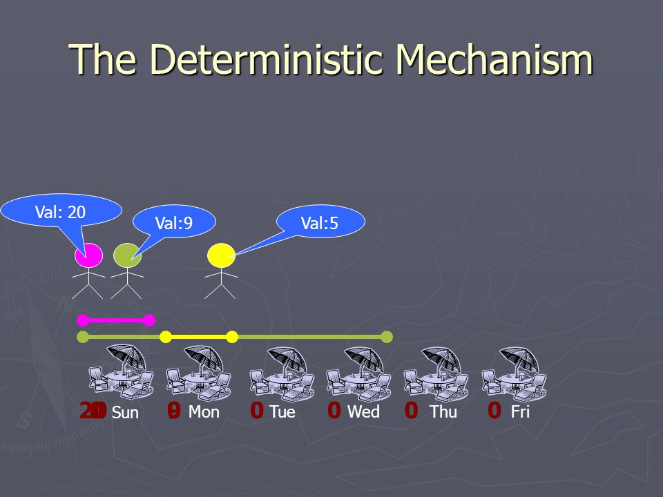 9020 The Deterministic Mechanism Sun MonTueWedThuFri Val:9 Val: 20 00000 Val:5