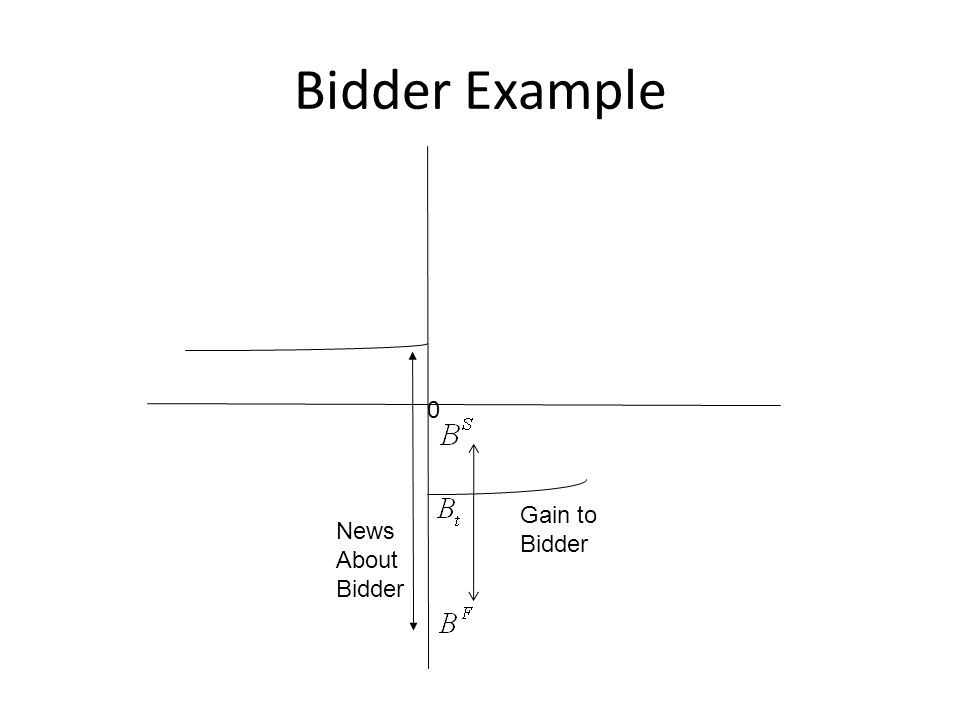 0 Bidder Example News About Bidder Gain to Bidder