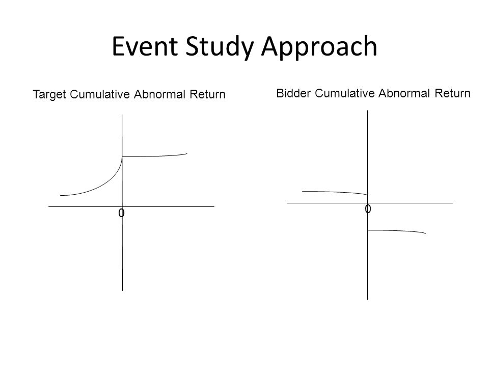 Problems with Event Study Approach Market does not assess probability of takeover at 1 Gains from successful takeover computed from stock price changes on announcement will be understated.