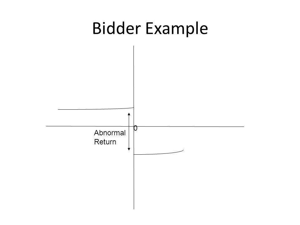 0 Bidder Example Abnormal Return