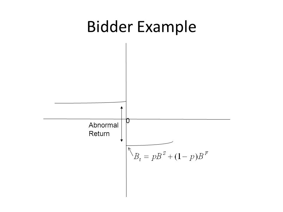 Model Total value changes accruing to successful bidder and target are The total value change can be written as the sum of 4 components: