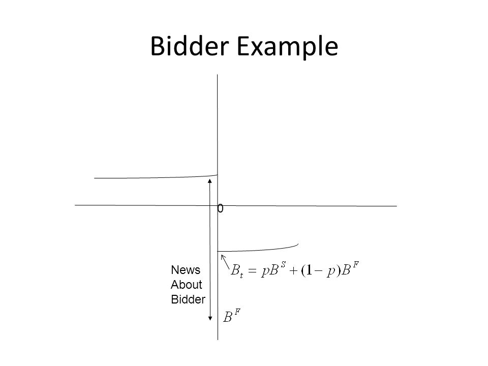 Model The total value change can be written as the sum of 4 components: Gains to bidding firmNews about bidding firmGains to target firmNews about target firm