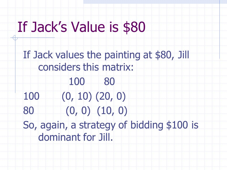If Jack's Value is $80 If Jack values the painting at $80, Jill considers this matrix: 100 80 100 (0, 10) (20, 0) 80 (0, 0) (10, 0) So, again, a strategy of bidding $100 is dominant for Jill.