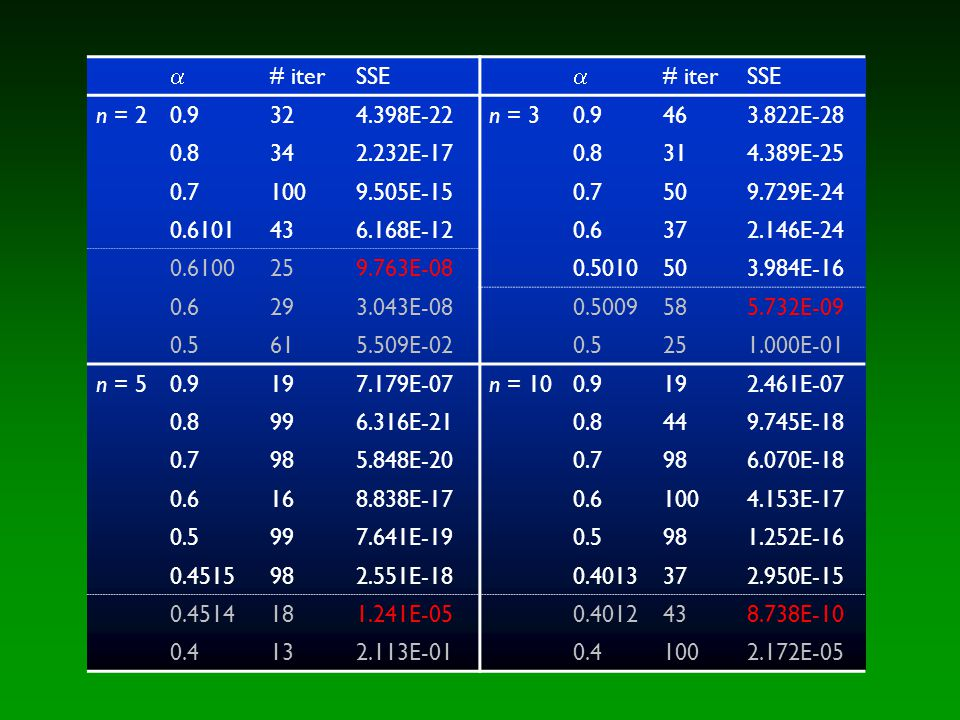  # iterSSE  # iterSSE n = 20.9324.398E-22n = 30.9463.822E-28 0.8342.232E-170.8314.389E-25 0.71009.505E-150.7509.729E-24 0.6101436.168E-120.6372.146E