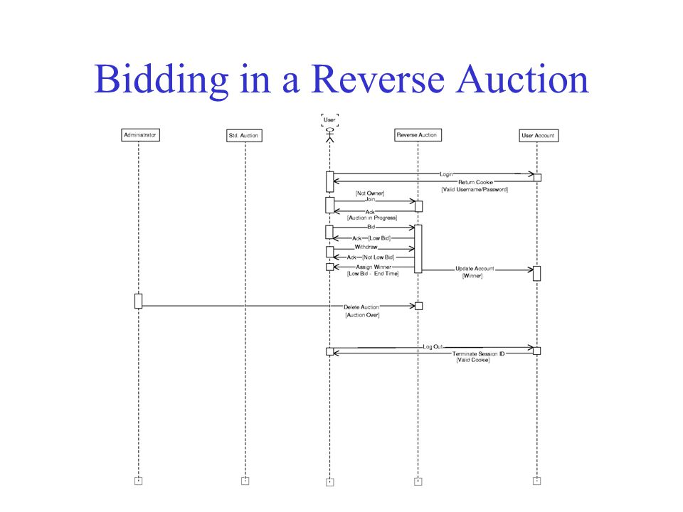 Bidding in a Reverse Auction