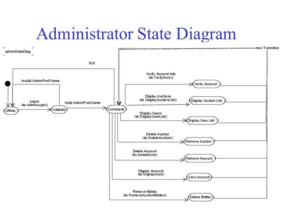 Administrator State Diagram