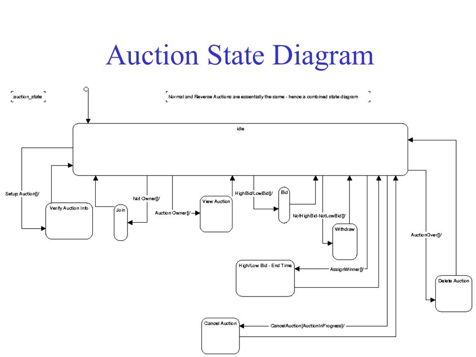 Auction State Diagram