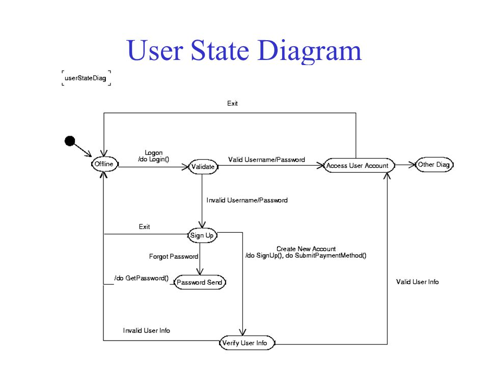 User State Diagram