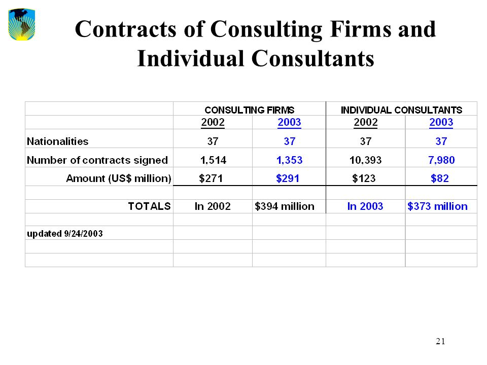 21 Contracts of Consulting Firms and Individual Consultants