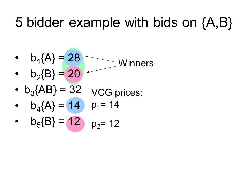 5 bidder example with bids on {A,B} b 1 {A} = 28 b 2 {B} = 20 b 3 {AB} = 32 b 4 {A} = 14 b 5 {B} = 12 Winners VCG prices: p 1 = 14 p 2 = 12