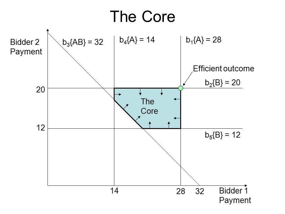 The Core b 4 {A} = 14 b 3 {AB} = 32 b 5 {B} = 12 b 1 {A} = 28 b 2 {B} = 20 Bidder 2 Payment Bidder 1 Payment 14 12 3228 20 The Core Efficient outcome