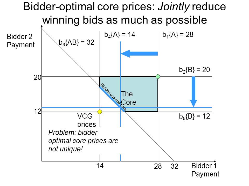 The Core b 4 {A} = 14 b 3 {AB} = 32 b 5 {B} = 12 b 1 {A} = 28 b 2 {B} = 20 Bidder 2 Payment Bidder 1 Payment VCG prices 14 12 3228 20 Bidder-optimal core prices: Jointly reduce winning bids as much as possible Bidder-optimal core Problem: bidder- optimal core prices are not unique!