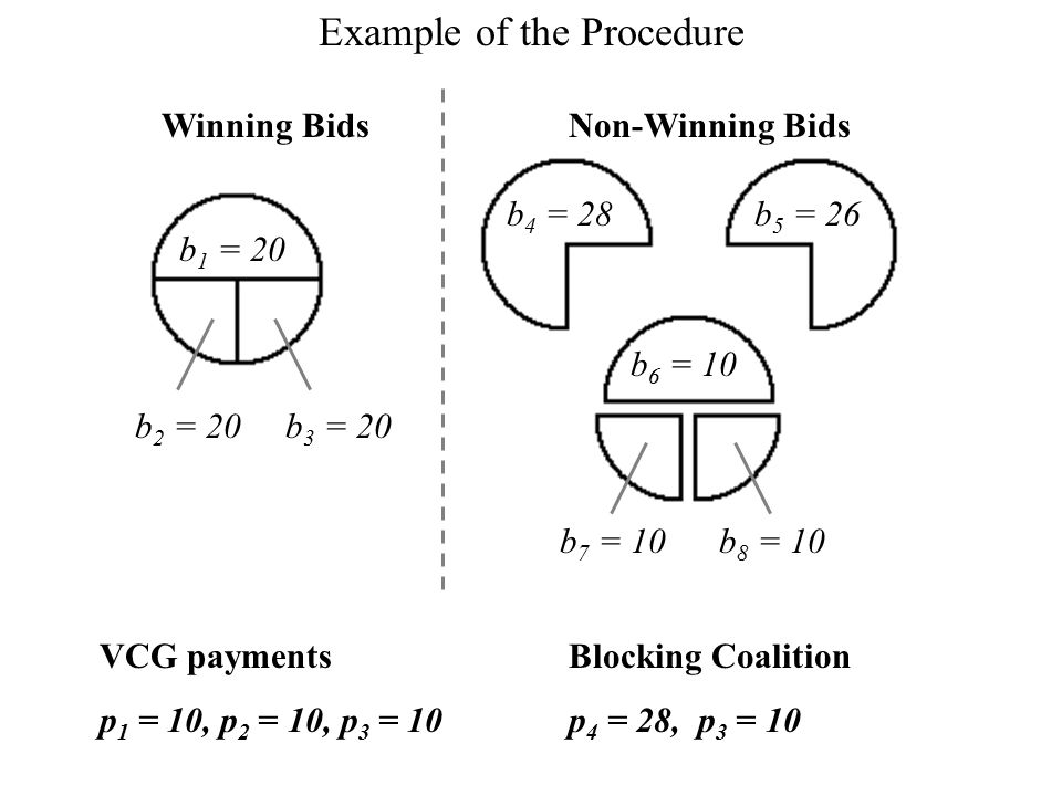 b 1 = 20 b 2 = 20 b 4 = 28b 5 = 26 b 6 = 10 b 3 = 20 Winning Bids b 7 = 10b 8 = 10 Non-Winning Bids VCG payments p 1 = 10, p 2 = 10, p 3 = 10 Blocking Coalition p 4 = 28, p 3 = 10 Example of the Procedure