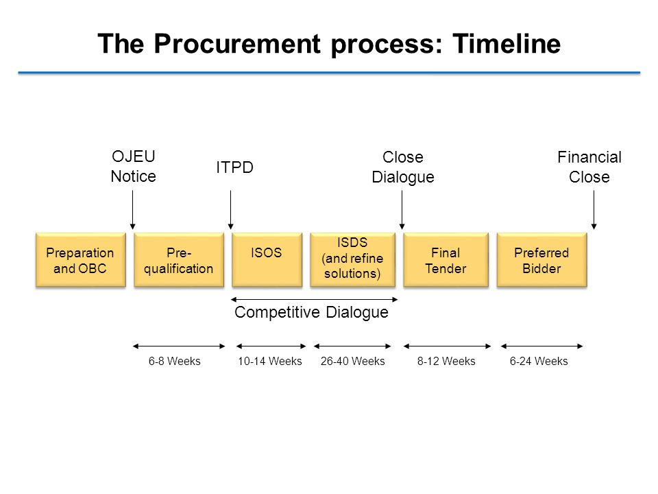 The Procurement process: Timeline Financial Close OJEU Notice ITPD Close Dialogue Competitive Dialogue 6-8 Weeks10-14 Weeks26-40 Weeks8-12 Weeks6-24 Weeks Preparation and OBC Pre- qualification ISOS ISDS (and refine solutions) Final Tender Preferred Bidder
