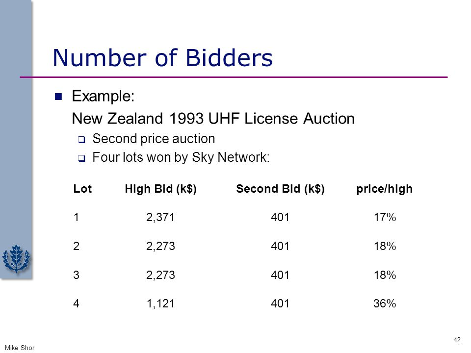 Number of Bidders Assume more generally that valuations are drawn uniformly from [20,40]: Mike Shor 42 Number of Bidders Expected Price Example: New Z
