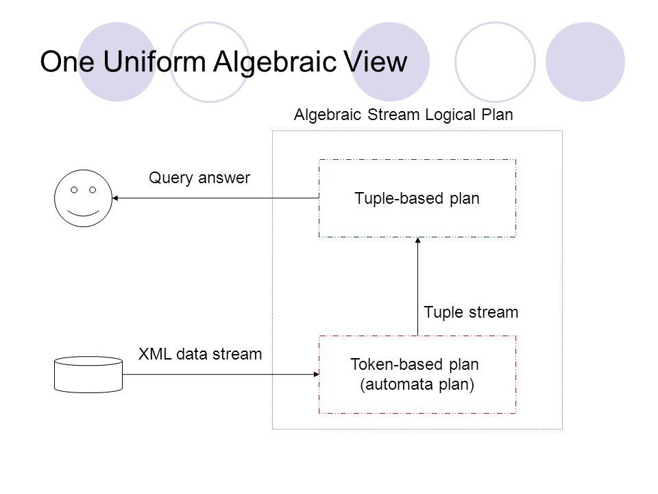 One Uniform Algebraic View Token-based plan (automata plan) Tuple-based plan Tuple stream XML data stream Query answer Algebraic Stream Logical Plan
