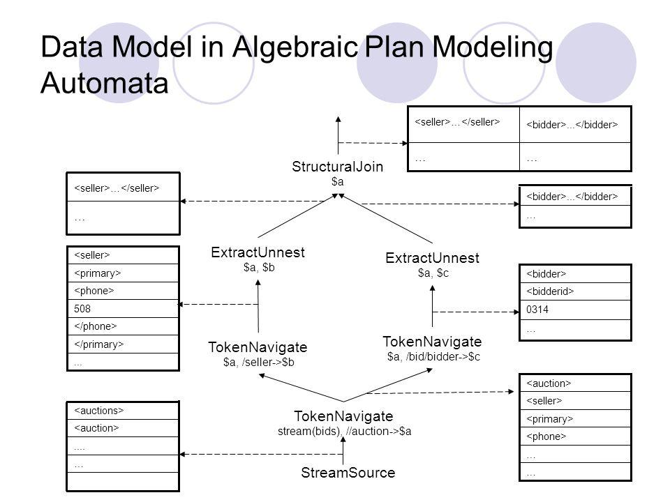 Data Model in Algebraic Plan Modeling Automata StructuralJoin $a ExtractUnnest $a, $b ExtractUnnest $a, $c TokenNavigate $a, /seller->$b TokenNavigate $a, /bid/bidder->$c TokenNavigate stream(bids), //auction->$a … … … 0314 …...