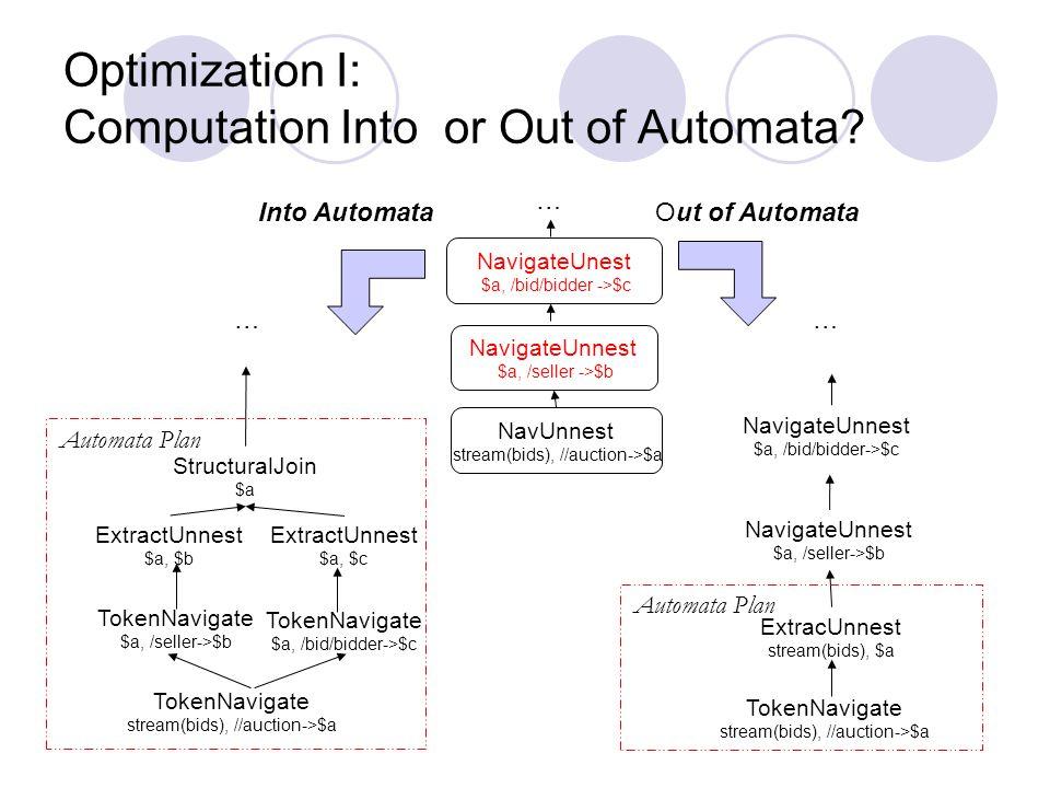 Optimization I: Computation Into or Out of Automata.
