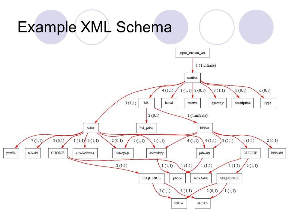 Example XML Schema