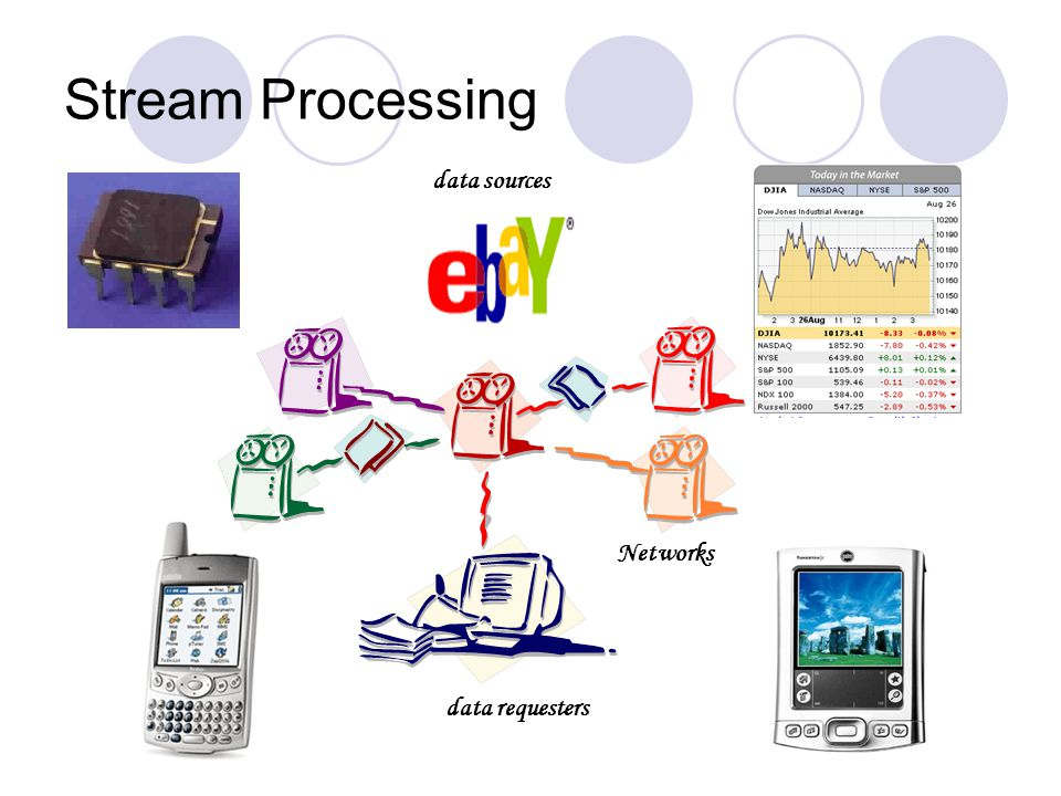 Stream Processing data sources data requesters Networks