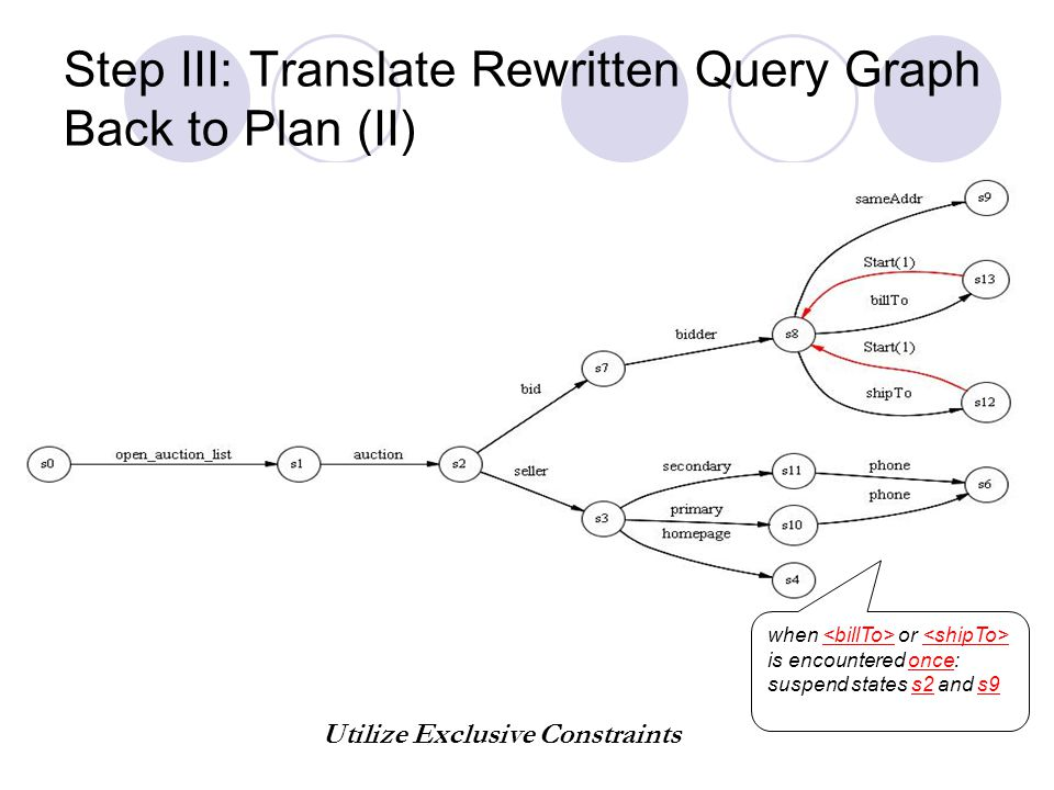 Step III: Translate Rewritten Query Graph Back to Plan (II) when or is encountered once: suspend states s2 and s9 Utilize Exclusive Constraints