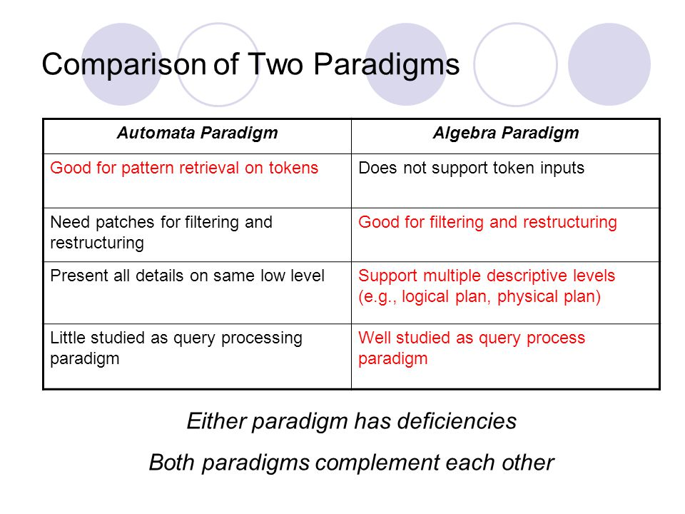Comparison of Two Paradigms Either paradigm has deficiencies Both paradigms complement each other Automata ParadigmAlgebra Paradigm Good for pattern retrieval on tokensDoes not support token inputs Need patches for filtering and restructuring Good for filtering and restructuring Present all details on same low levelSupport multiple descriptive levels (e.g., logical plan, physical plan) Little studied as query processing paradigm Well studied as query process paradigm