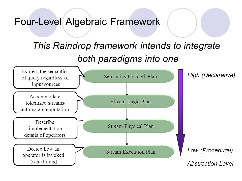 Four-Level Algebraic Framework Semantics-Focused Plan Stream Physical Plan Stream Execution Plan Express the semantics of query regardless of input sources Accommodate tokenized streams/ automata computation Describe implementation details of operators Decide how an operator is invoked (scheduling) Abstraction Level High (Declarative) Low (Procedural) Stream Logic Plan This Raindrop framework intends to integrate both paradigms into one