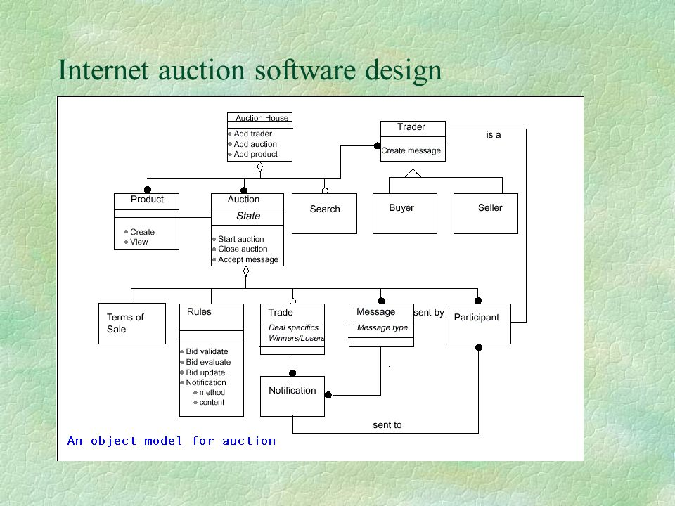 Internet auction software design