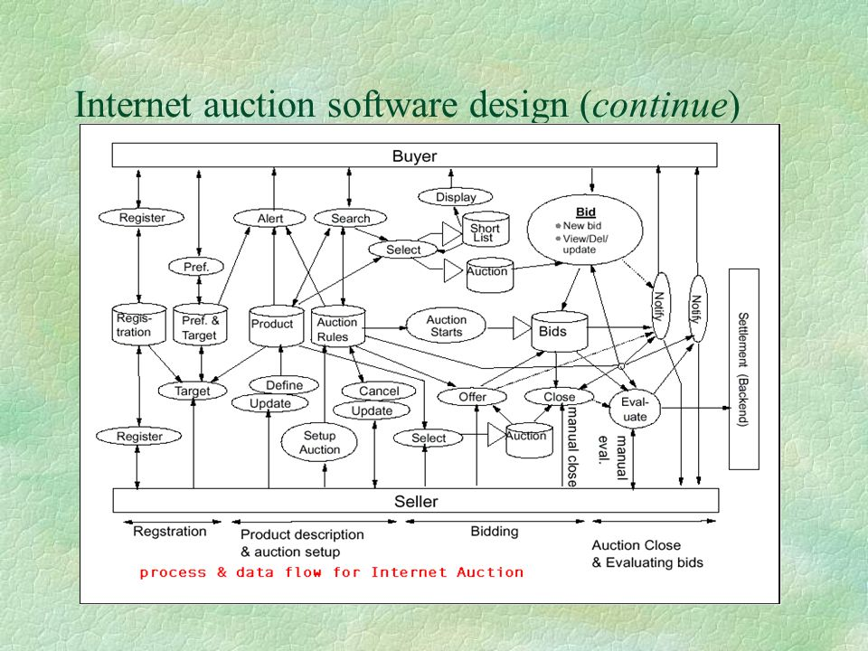 Internet auction software design (continue)
