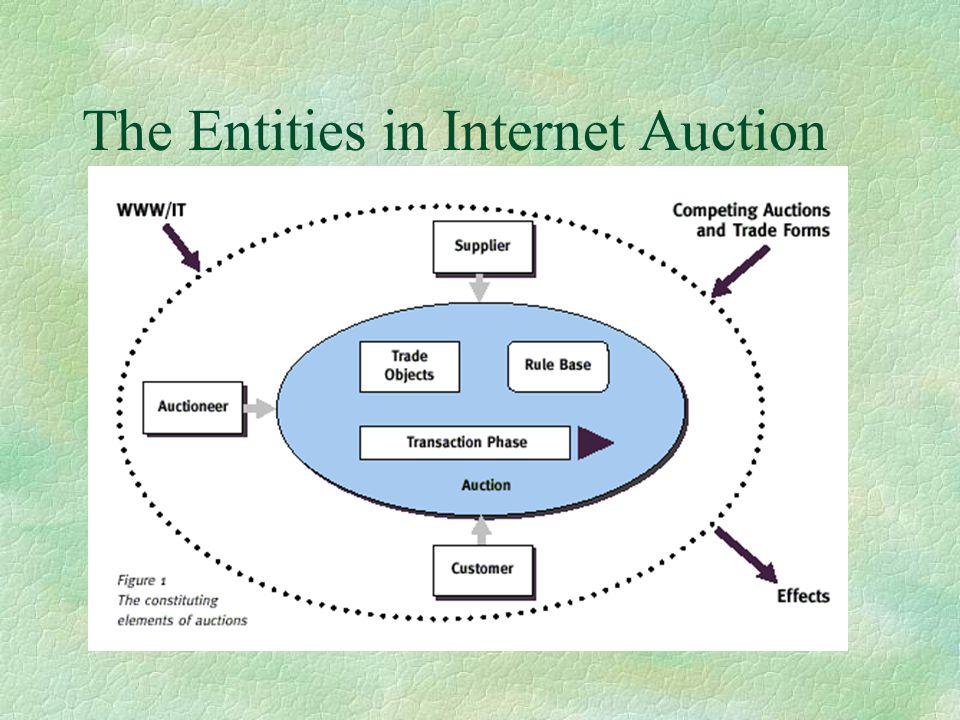 Internet auction software design
