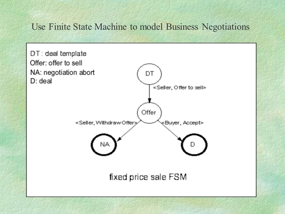 Use Finite State Machine to model Business Negotiations