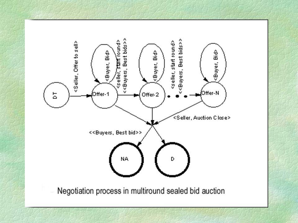 Auction Methods (continue) §Dutch auction ¨ Suitable for perishable items.