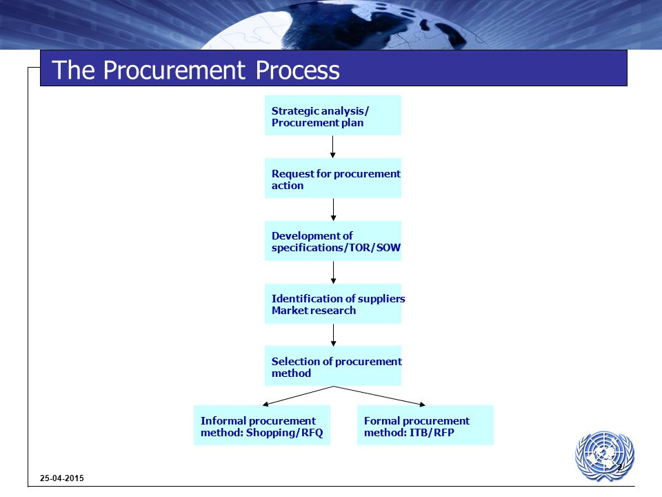 2 25-04-2015 The Procurement Process Formal procurement method: ITB/RFP Informal procurement method: Shopping/RFQ Request for procurement action Development of specifications/TOR/SOW Identification of suppliers Market research Strategic analysis/ Procurement plan Selection of procurement method
