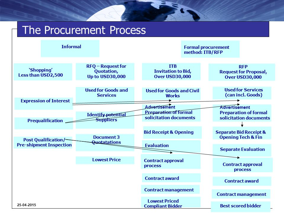 35 25-04-2015 How the ITB Process Differ.